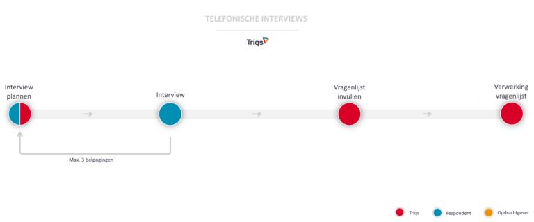 dataverzameling telefonische interviews